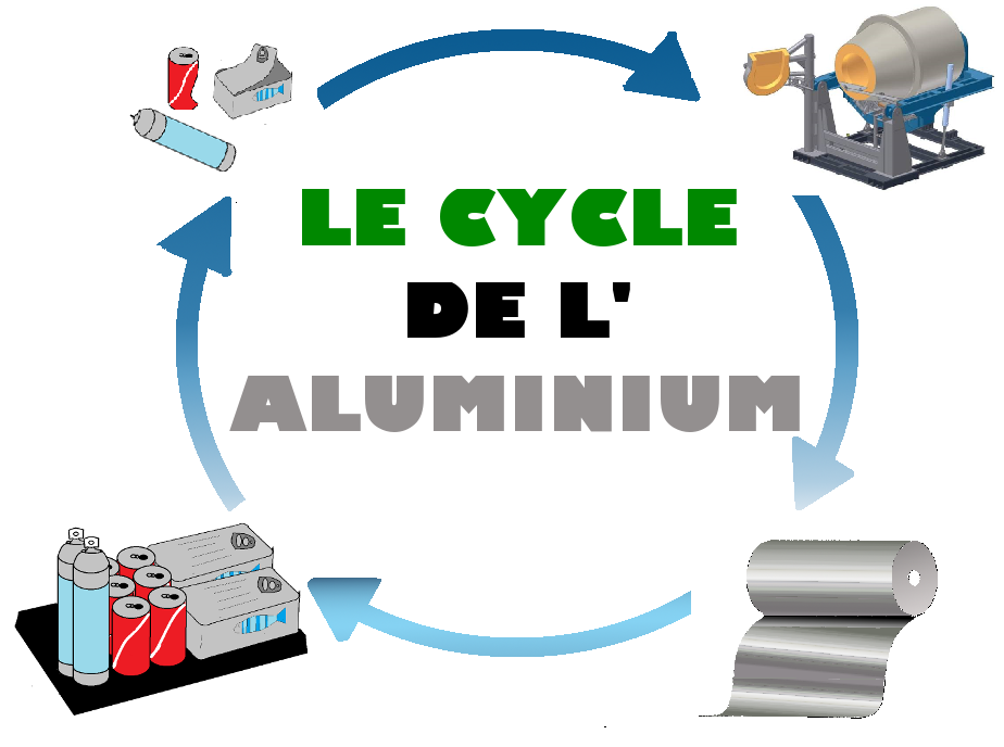 Le cycle de l'aluminium